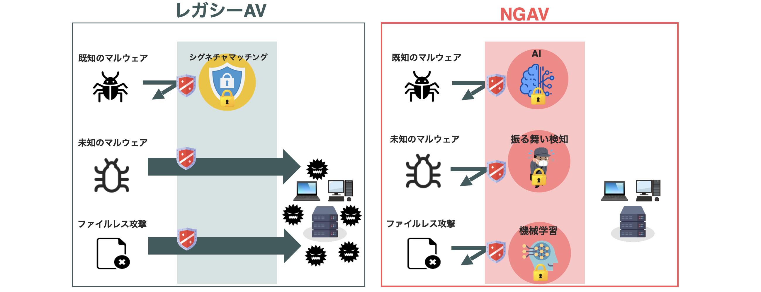 レガシーAV vs NGAV