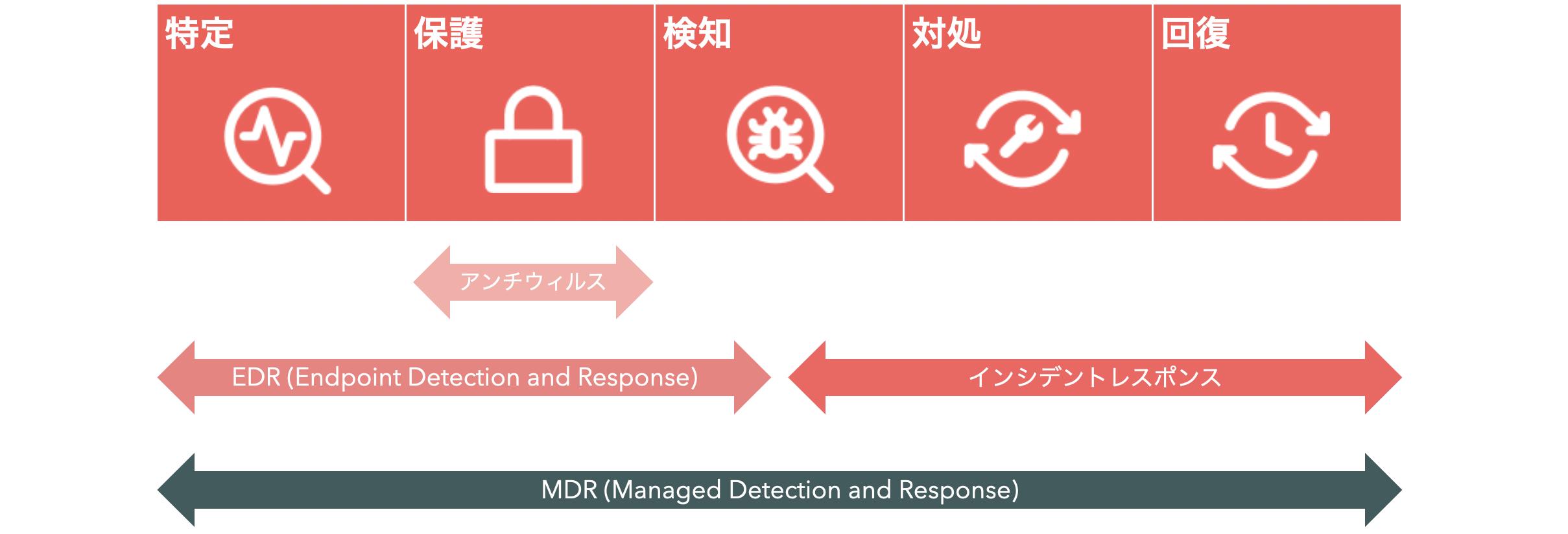 MDR-2