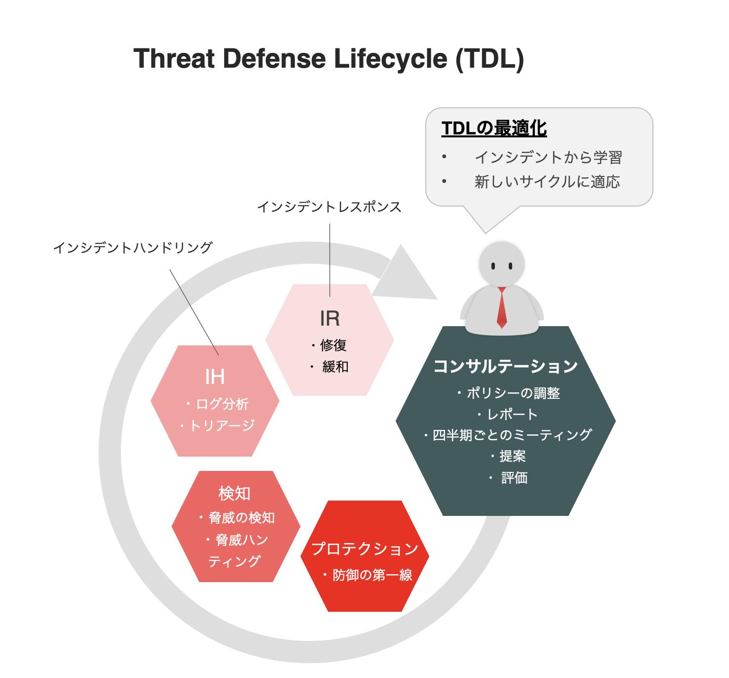 Threat Defense Lifecycle