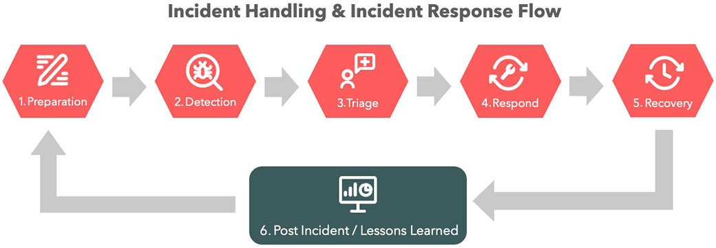 Incident handling and incident response flow